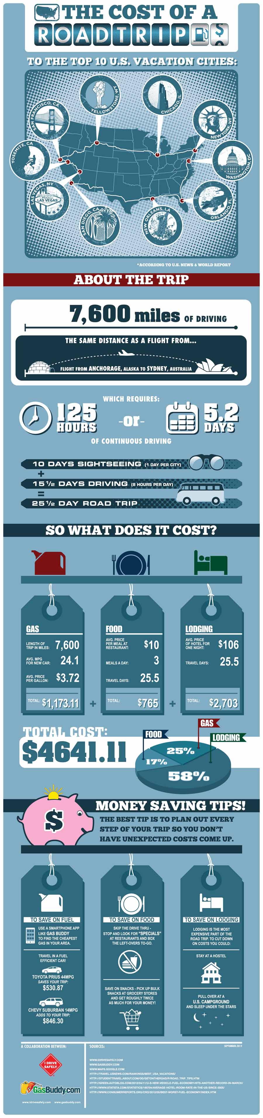 The cost of a road trip to the 10 US cities