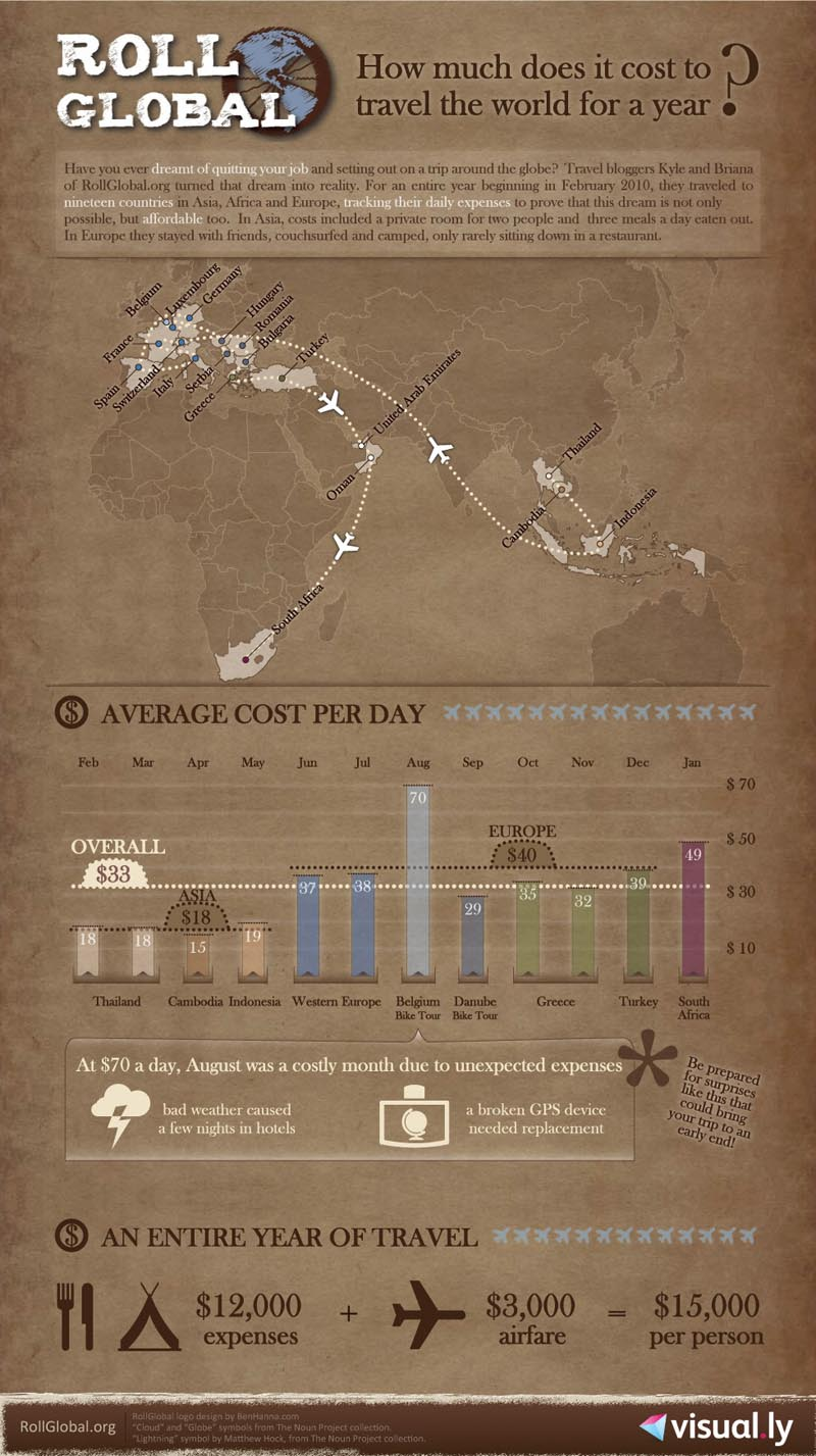 Cost for traveling the world for a year